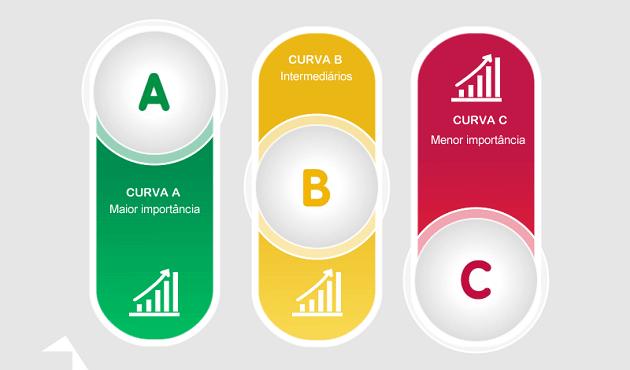 curva-abc